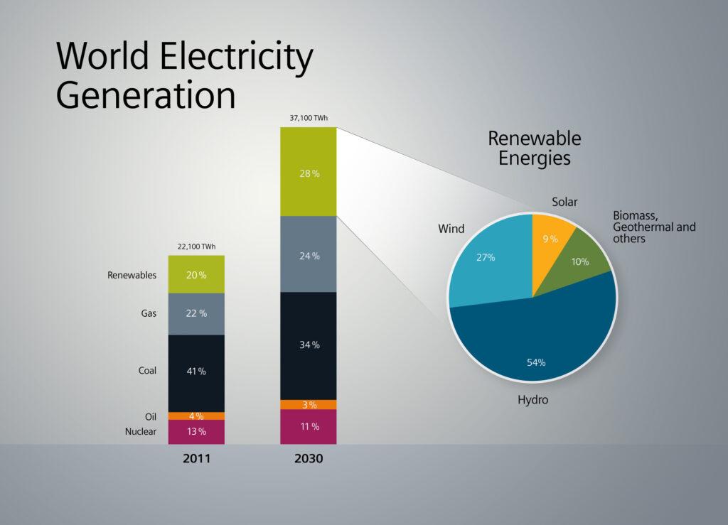 Siemens konzentriert sich bei erneuerbaren Energien künftig auf